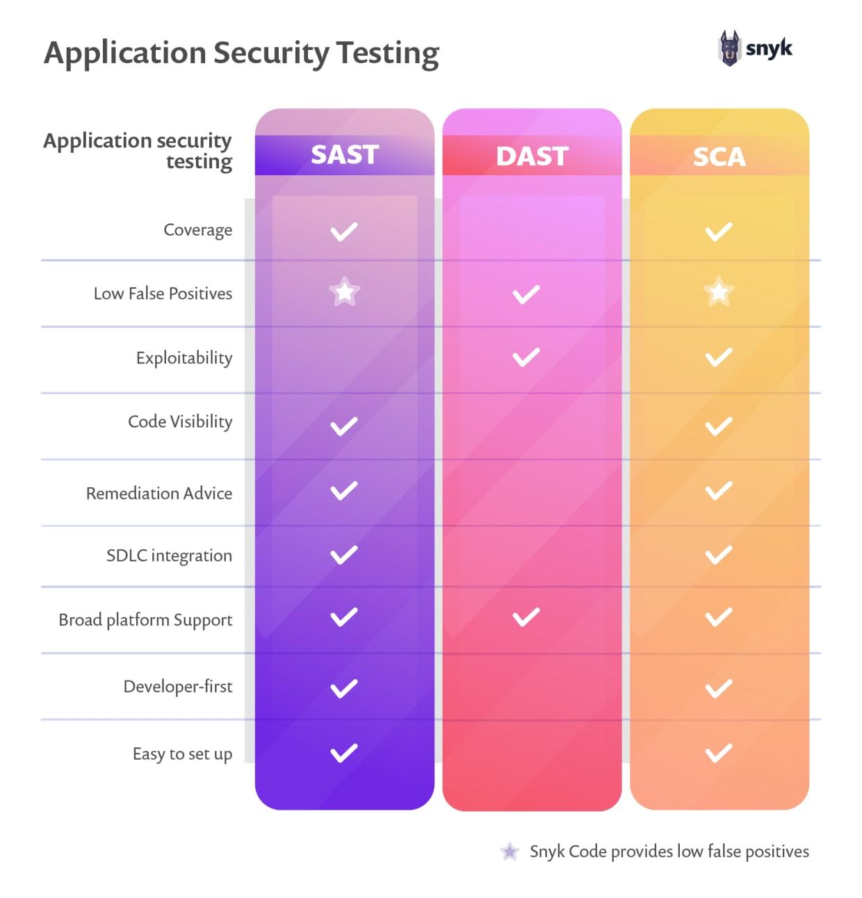 static application security testing SAST vs DAST vs SCA