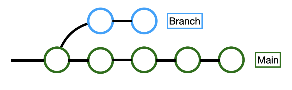 Git checkout remote branch: how it works and when to use   Snyk Blog