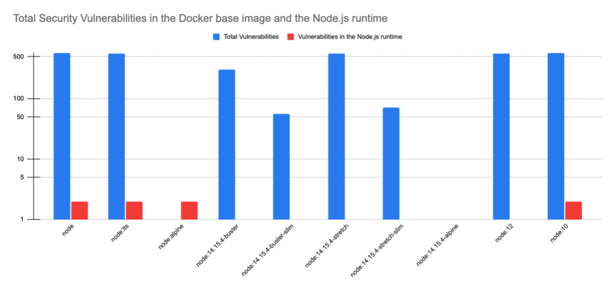 Security vulnerabilities found in Docker Node.js base image tags
