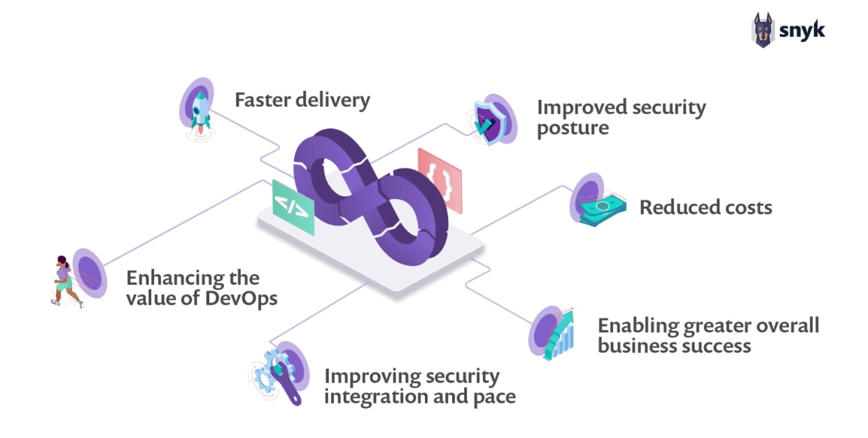 6 Benefits of the DevSecOps Mode