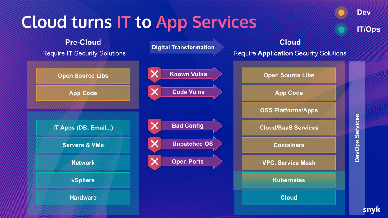 cloud security transitions to cloud native application security
