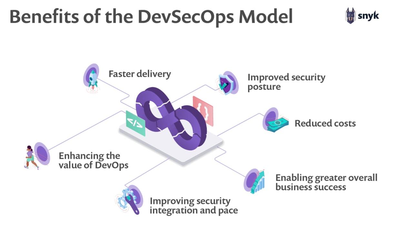 benefits of implementing devsecops model
