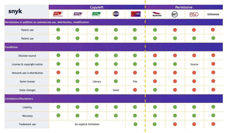 open source licenses comparison chart