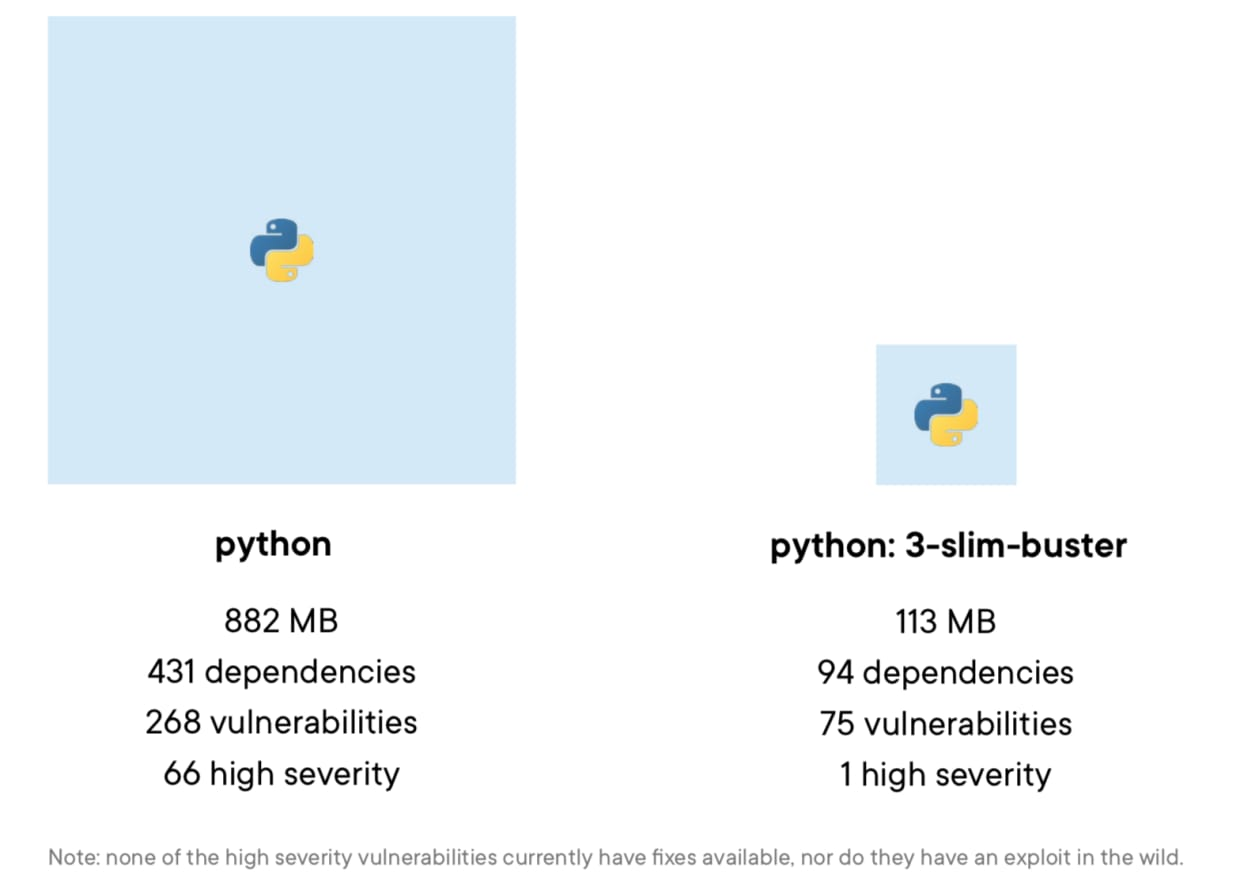 container security - comparison of two Debian-based images for Python 3.x