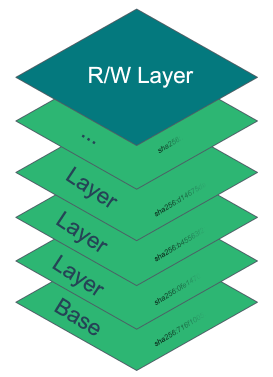 Container image layer depiction from when built from dockerfile