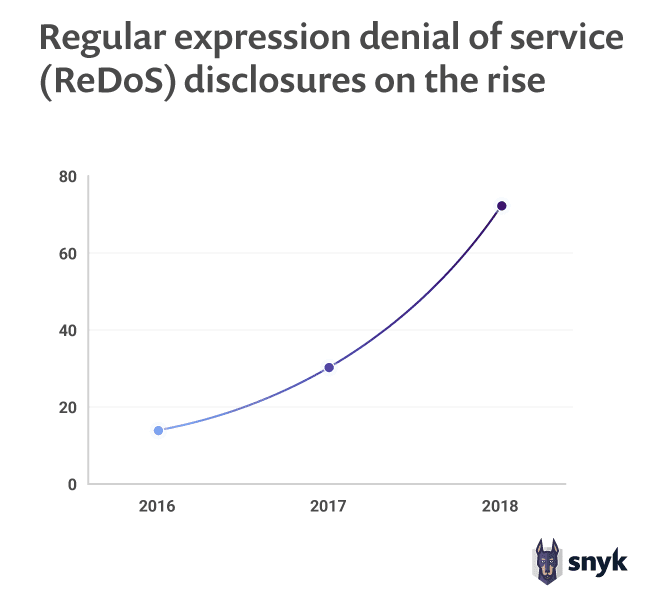Regular expression denial of service ReDoS disclosures on the rise