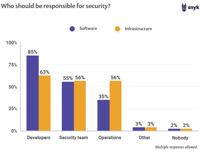 DevSecOps culture: graph showing responses of the survey about who should be responsible for security in the firm