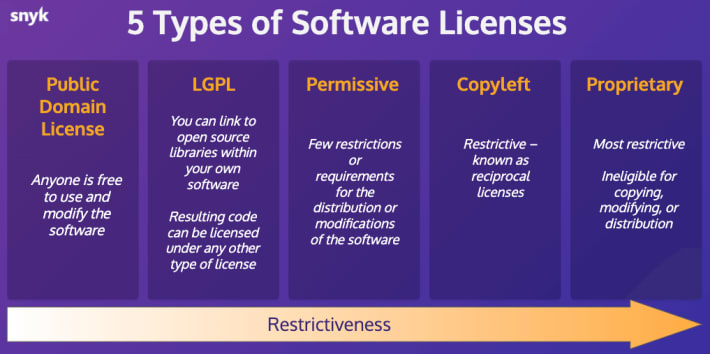5 Types of Software Licenses