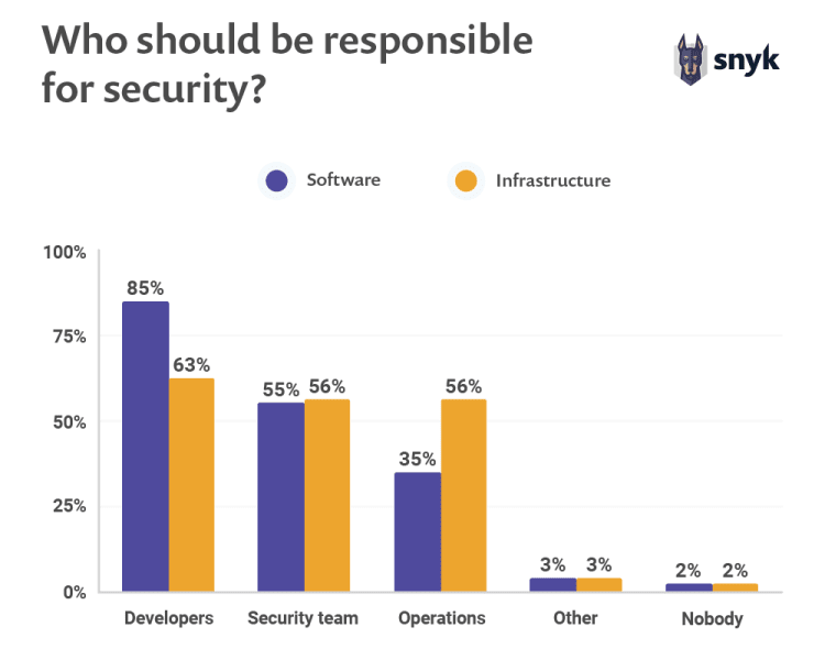 open source security survey - who should be responsible for security in organization