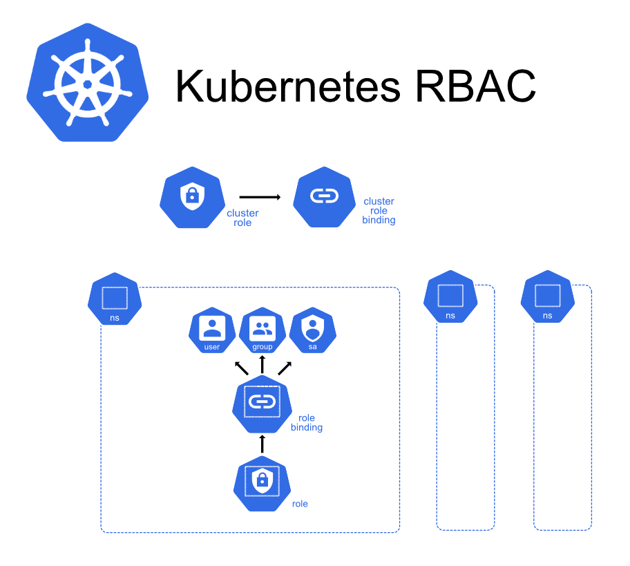 Kubernetes RBAC example with roles and role bindings inside namespaces and cluster roles and cluster role bindings outside namespaces