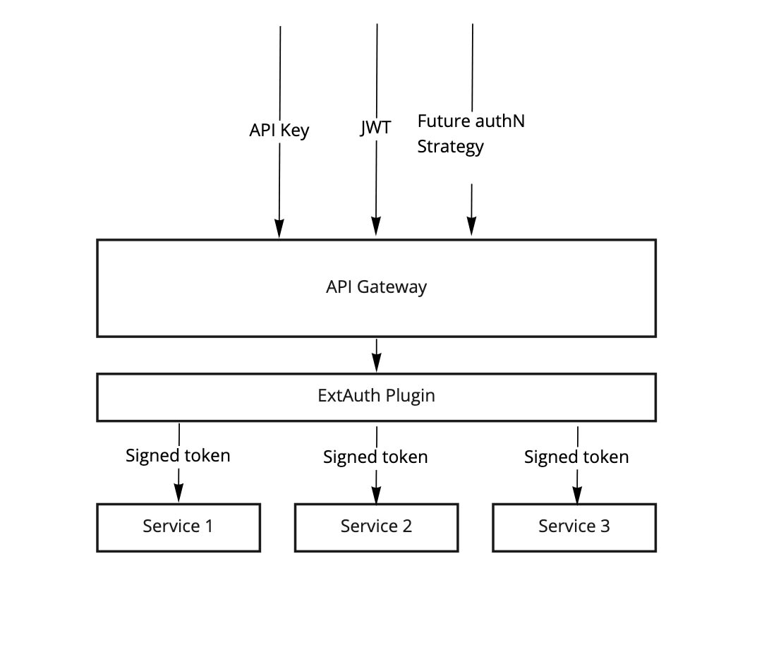 A diagram of authentication with Gloo Edge