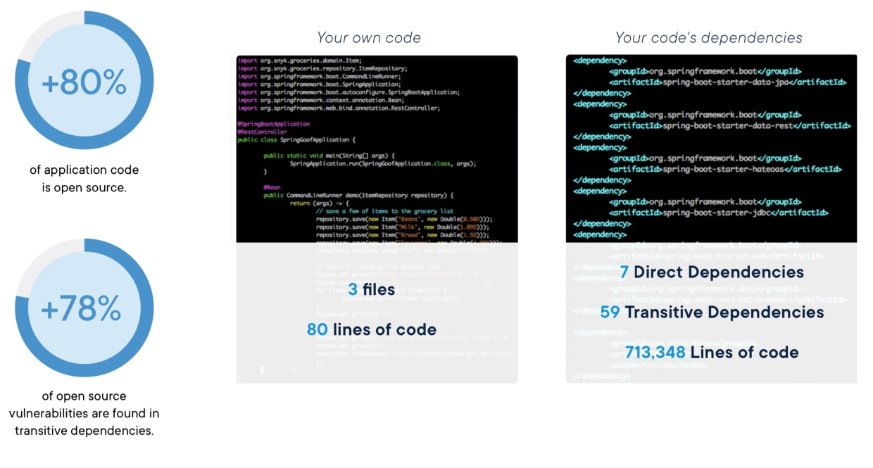 container security: example of open source code dwarf the amount of proprietary code.