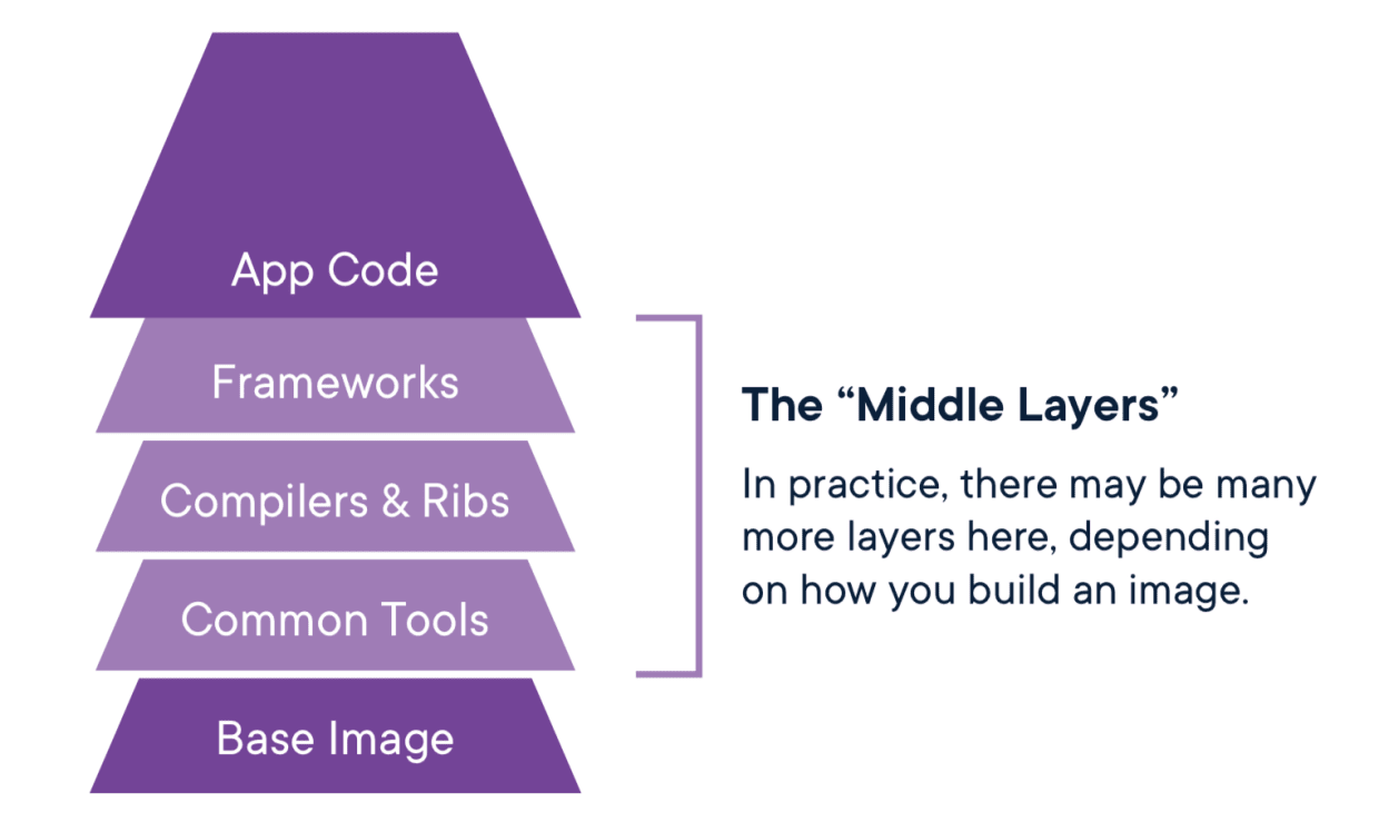 middle layers of container security