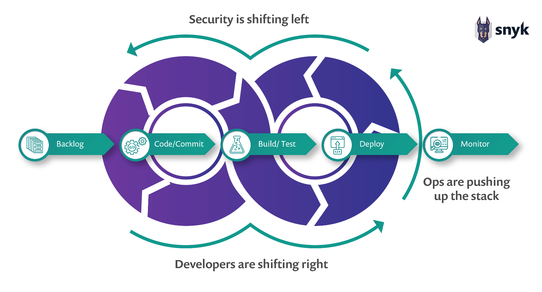 application security requires adopting devsecops model