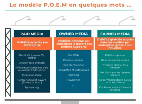 La vision du Earned Media en France