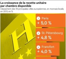 Paris sera la première place hôtelière européenne en 2013