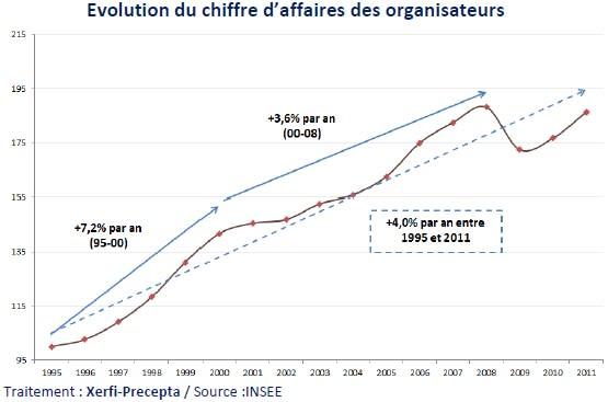Le marché français des foires et salons en 2013