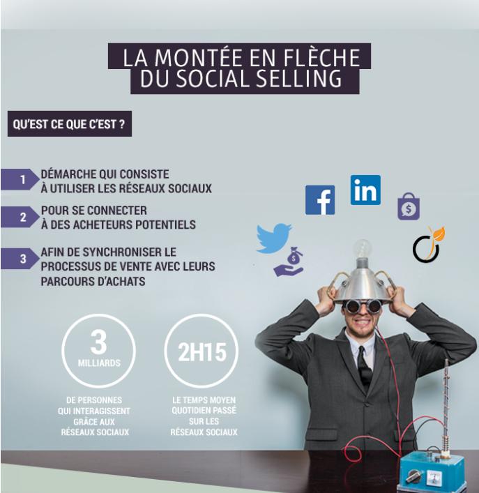 infographie social selling par 1min30.com