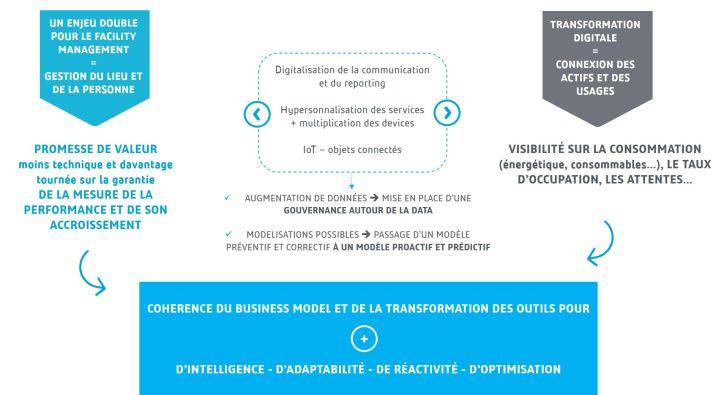 facility management transformation digitale