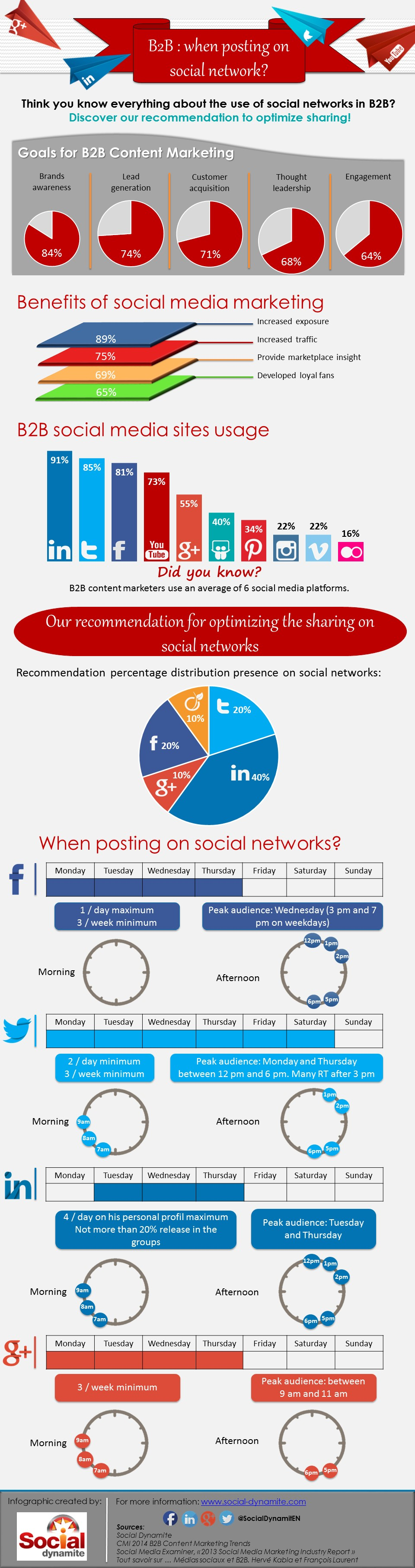 Infographic B2B social media