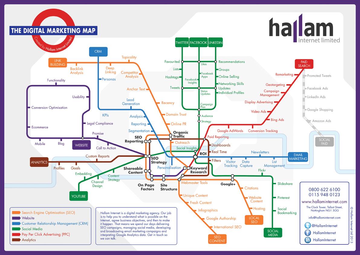 Digital marketing tube by Hallam Internet