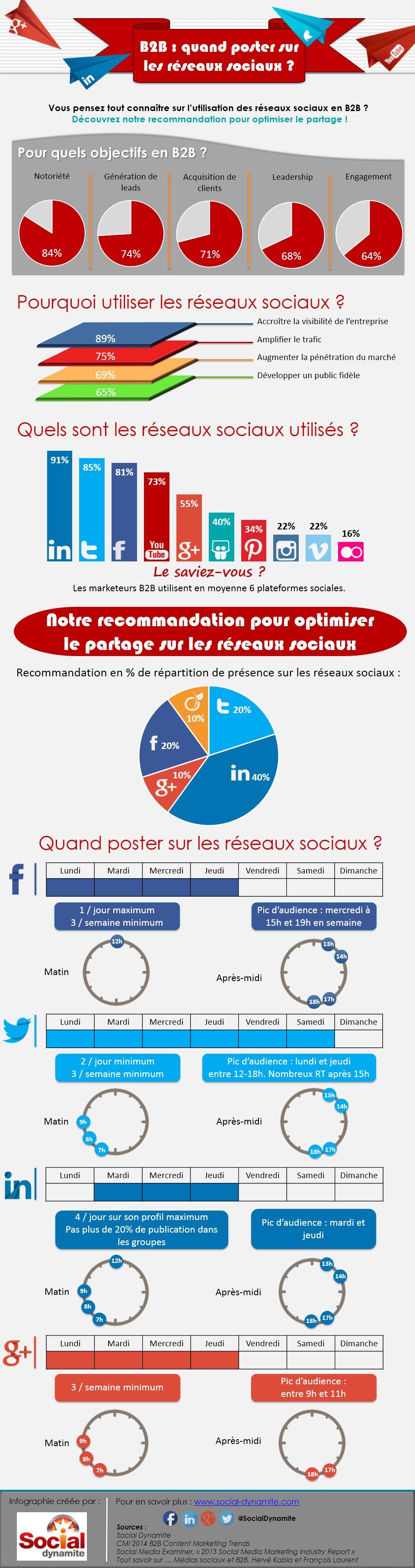 Infographie B2B Social media