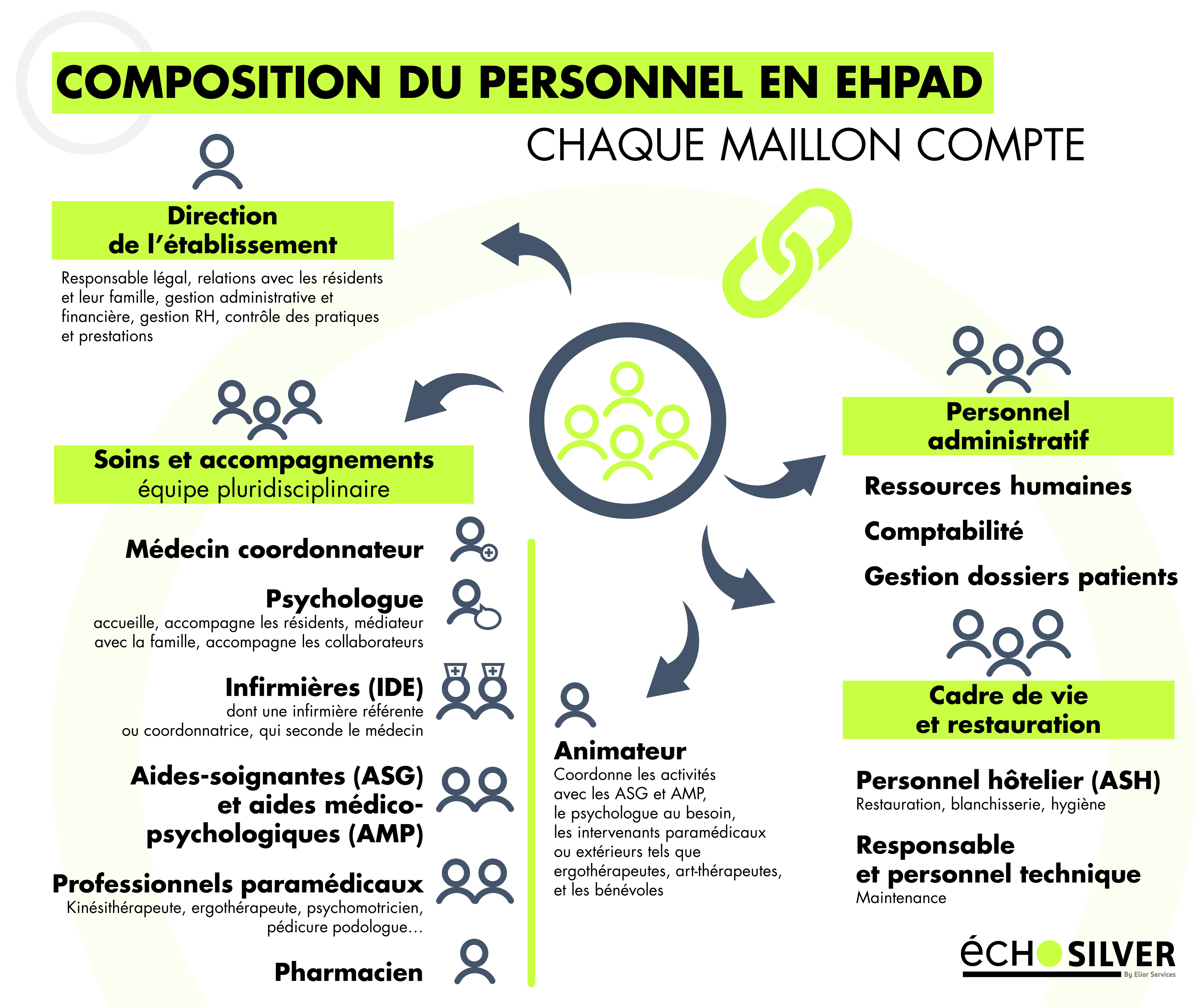 EHPAD personnel composition