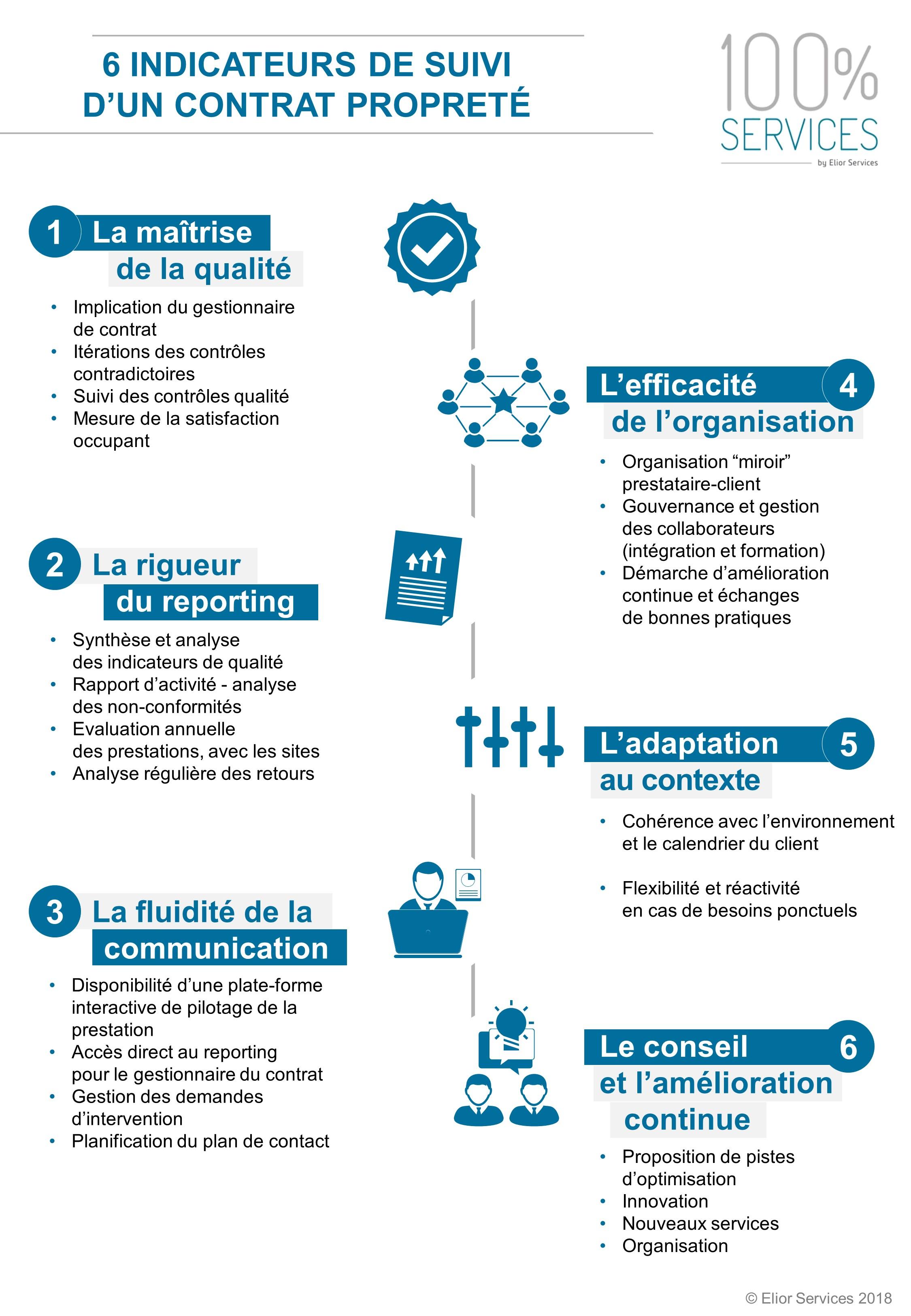 KPI contrat propreté