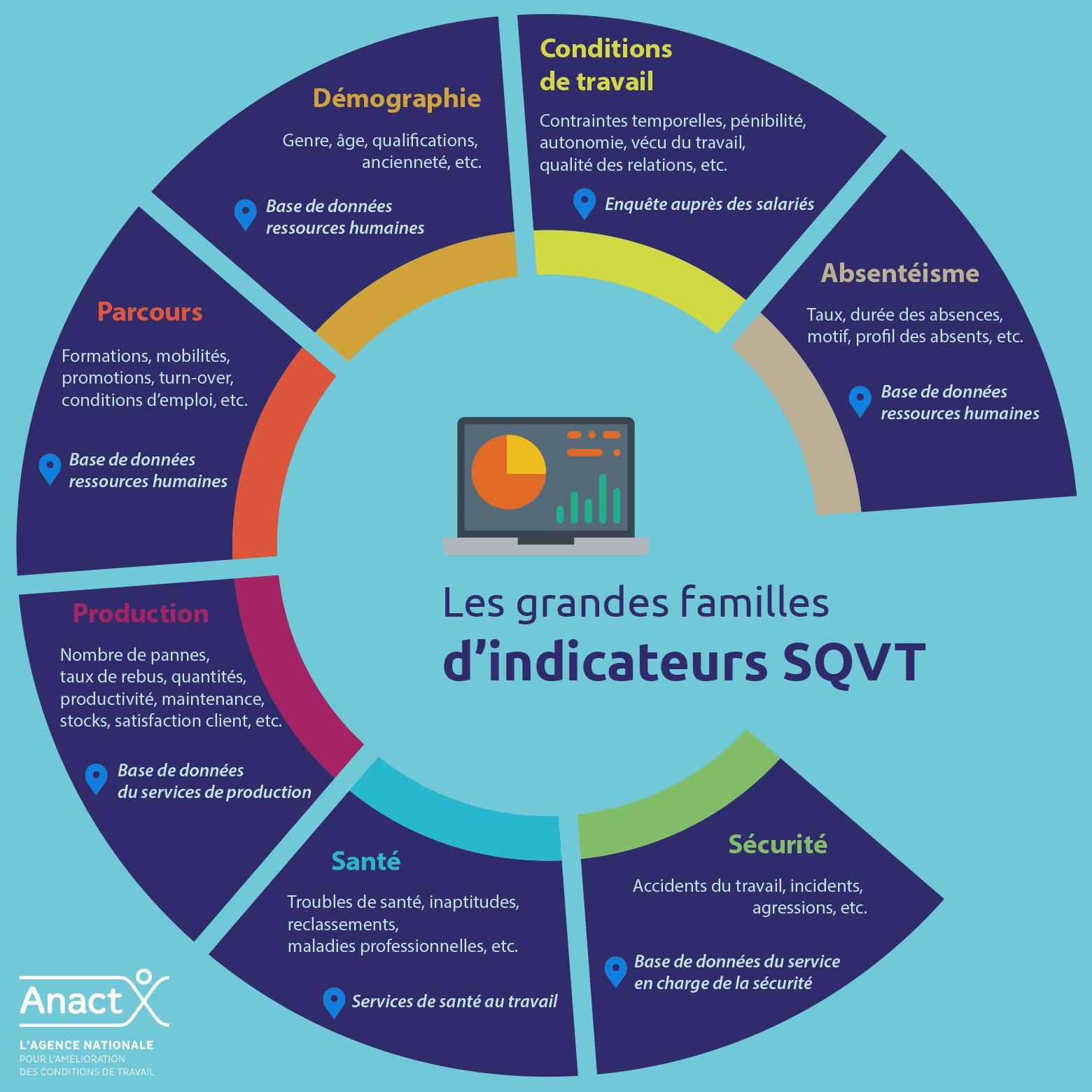 Anact indicateurs SQVT