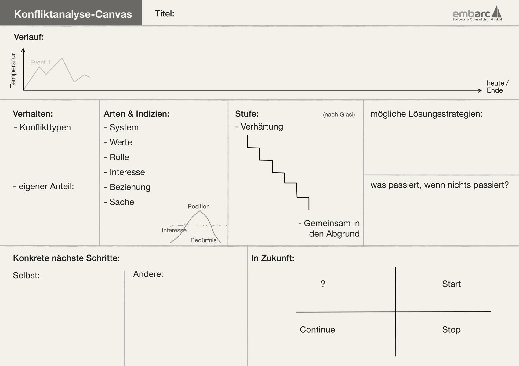 Konfliktanalyse-Canvas, Soft Skills für Softwarearchitekten