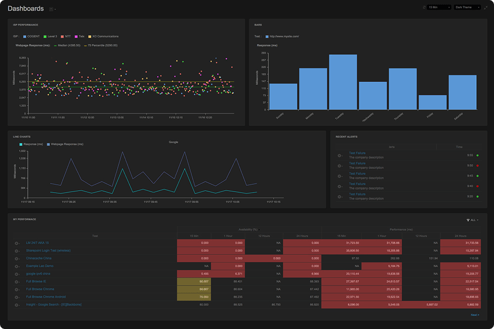 Catchpoint synthetic monitoring dashboard