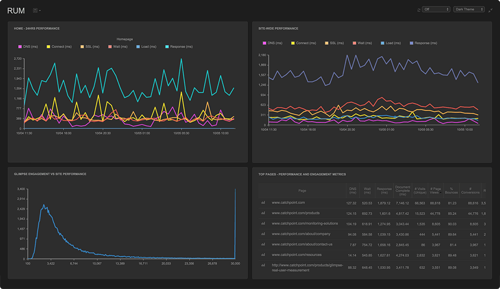 resl-user monitoring dashboard in Catchpoint
