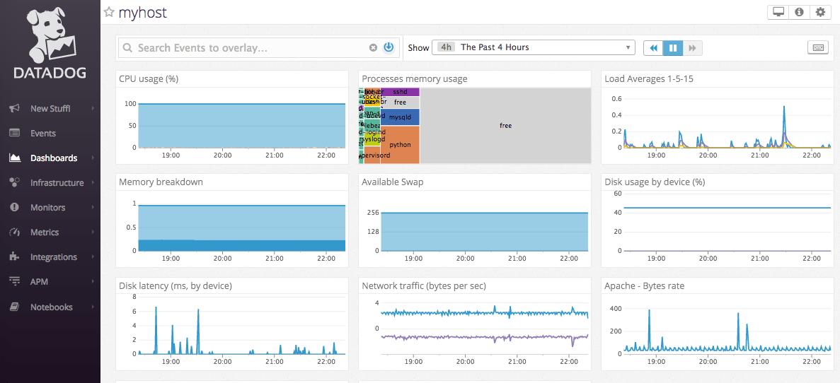 host-level dashboard in Datadog