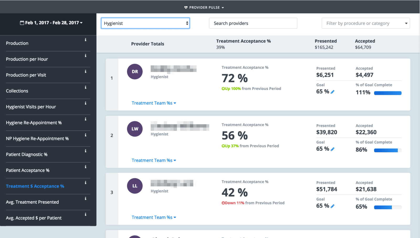 Treatment Acceptance Rate Dashboard