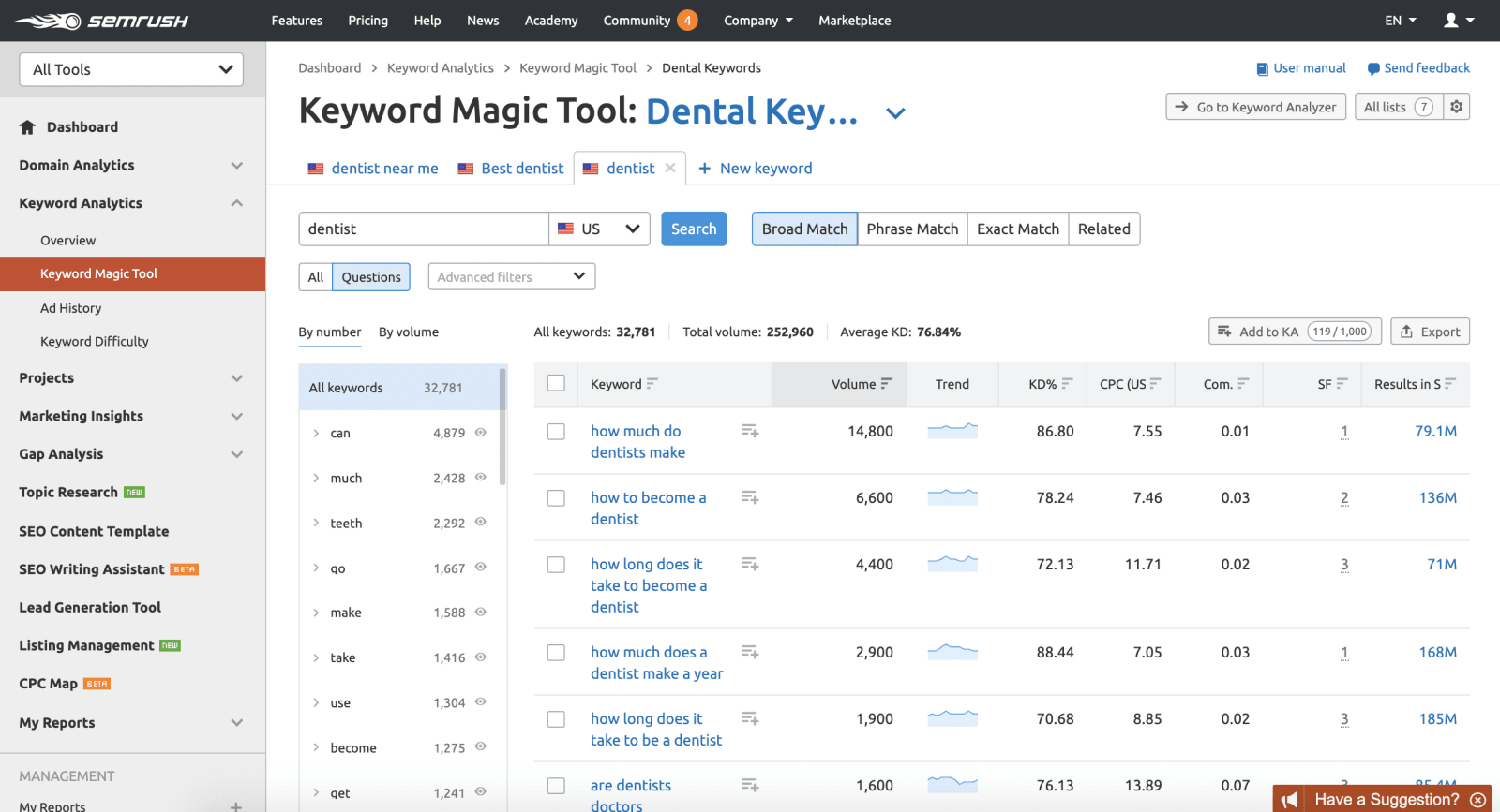 SEMrush Top Dental Questions