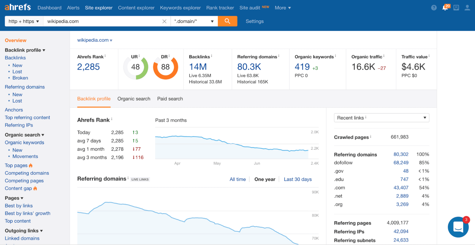 Ahrefs Review | SoftwarePundit