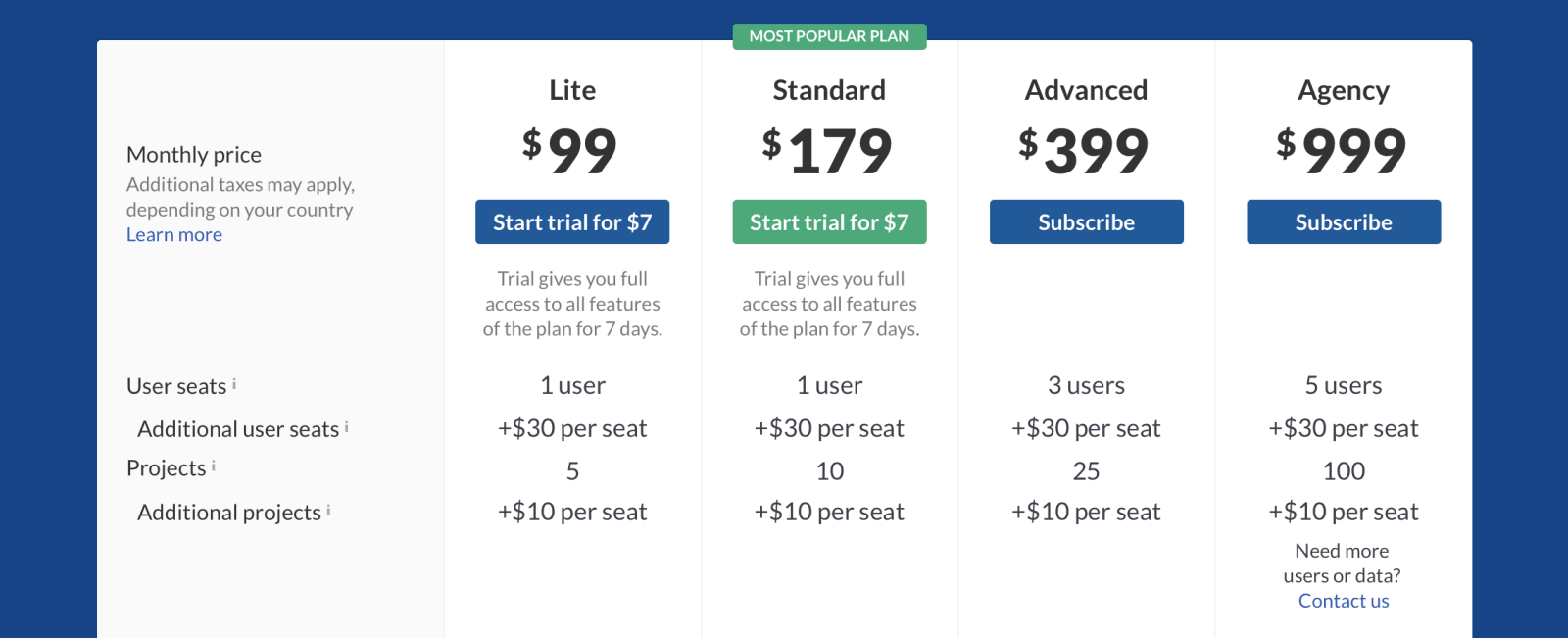 Ahrefs Pricing Overview