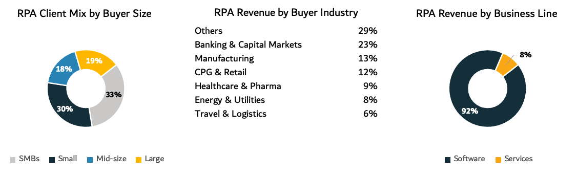 Automation Anywhere RPA revenue charts