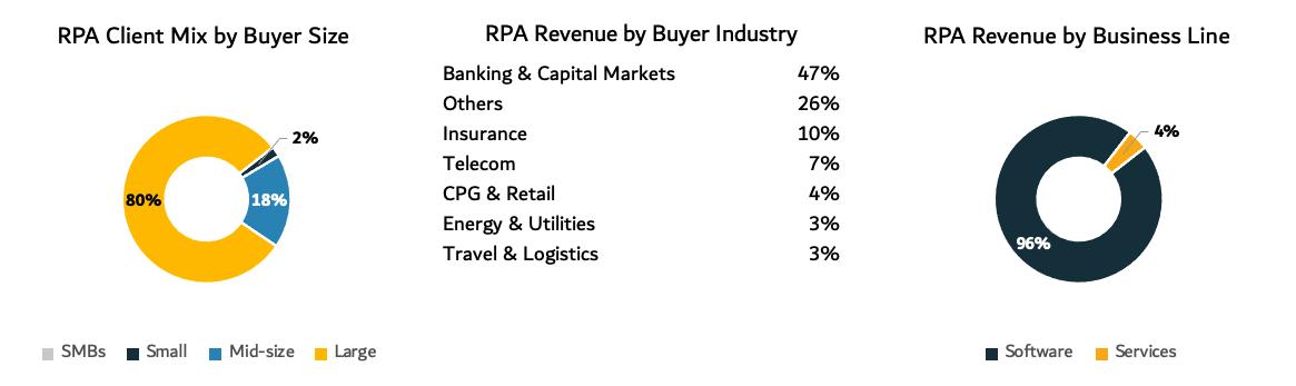 BluePrism RPA revenue charts