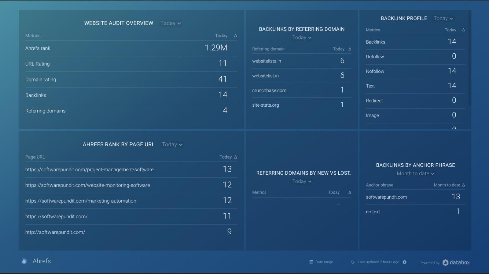 Databox Ahrefs Report