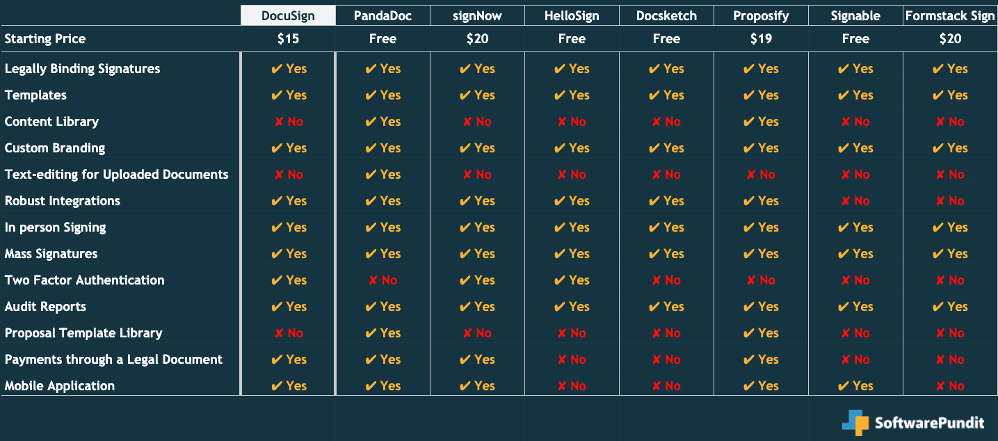 DocuSign feature comparison chart vs. competitors