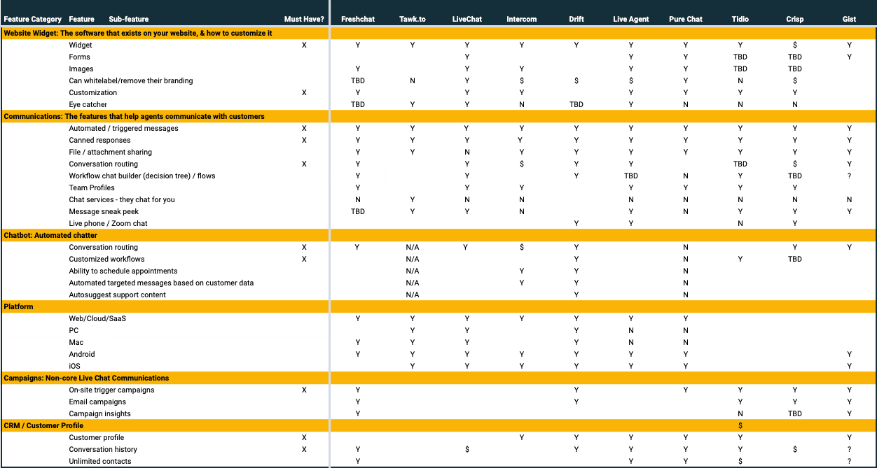 SoftwarePundit example feature chart