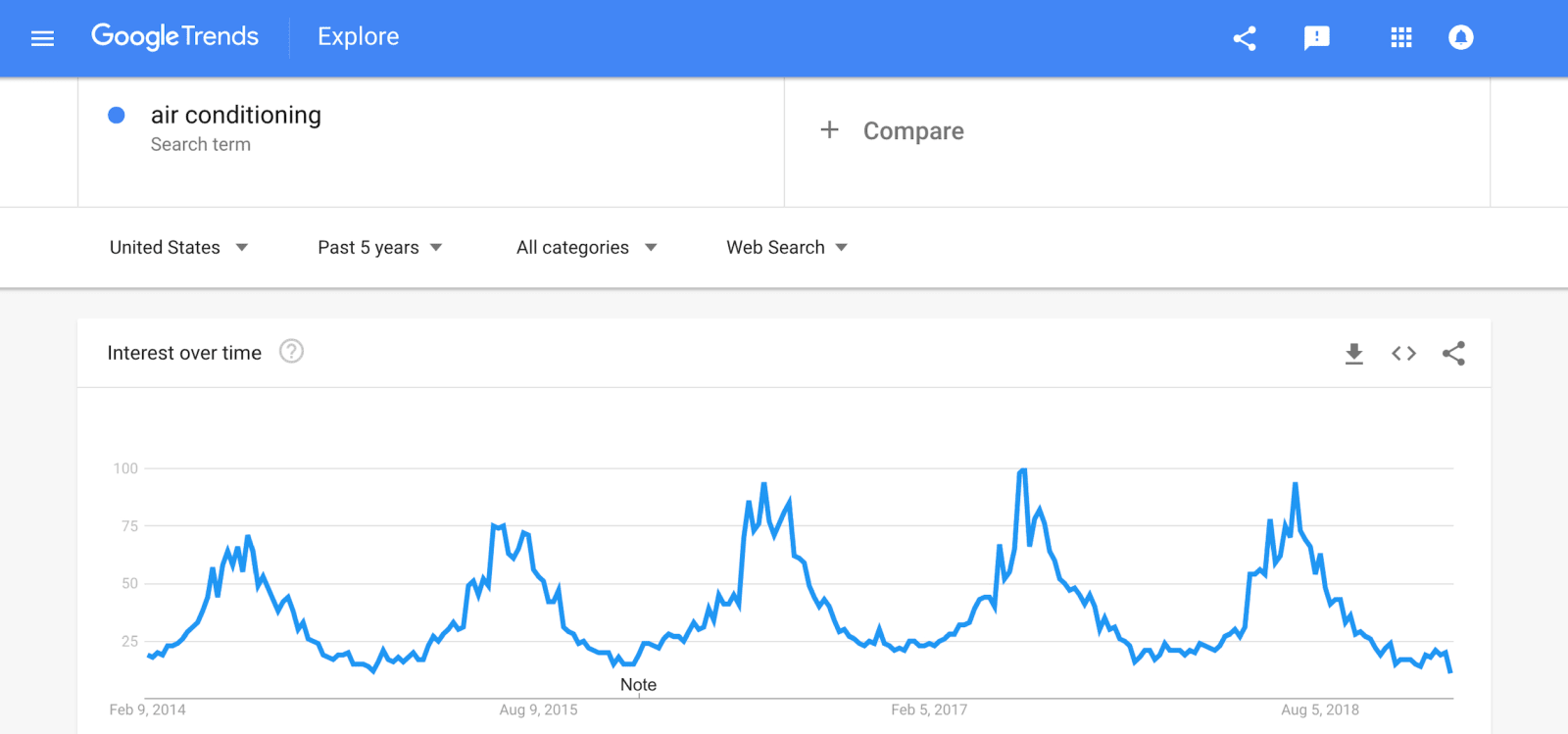 Google Trends Keyword Trend Example