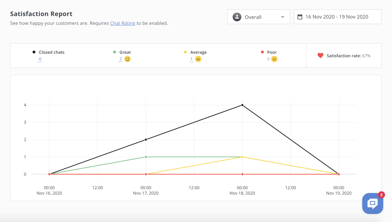 HelpCrunch Reports