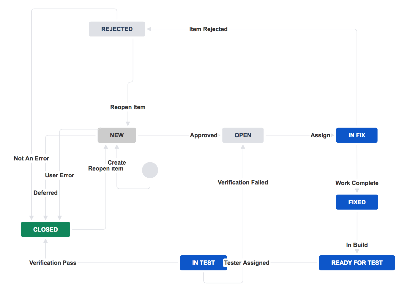 Jira Review Creating Custom Workflows