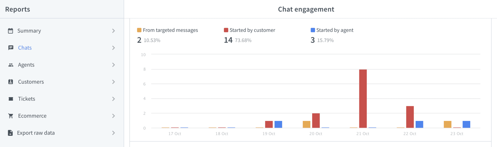 LiveChat Reports