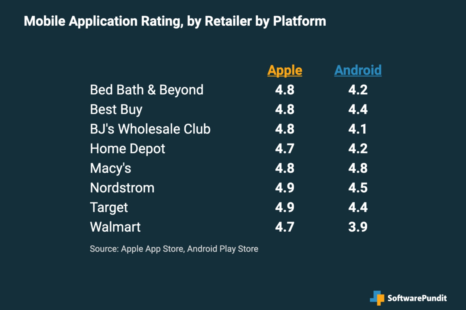 Retailers mobile applications by device and app store rating