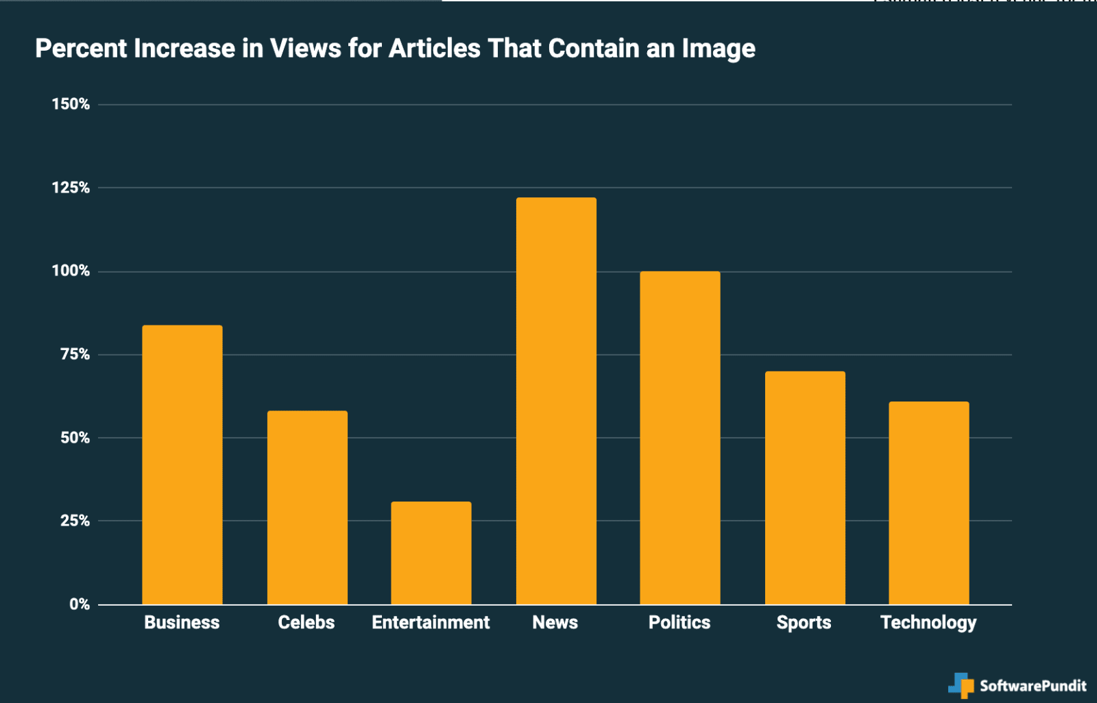graph of views increase on blogs with image