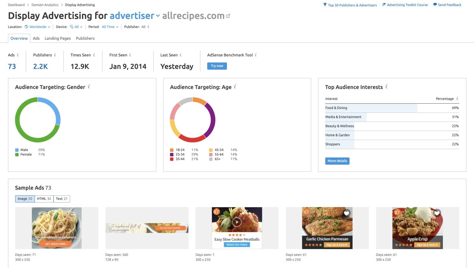 SEMrush display ads report