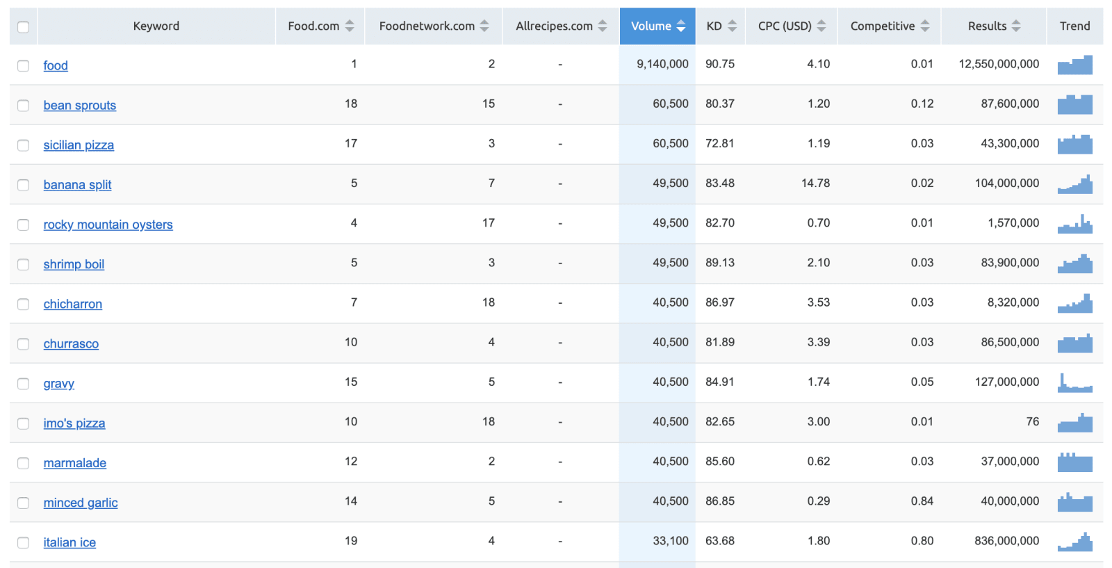SEMrush Keyword Gap Analysis Results